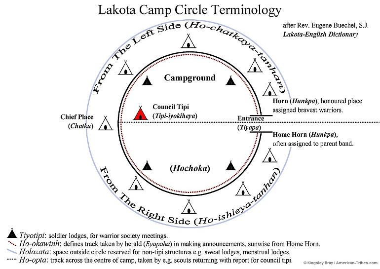 http://www.american-tribes.com/messageboards/dietmar/LakotaCampCircleTerminology.jpg